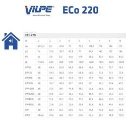 ECO220Р/160/500 ВЕНТИЛЯТОР