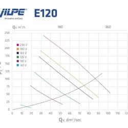 E120Р/125/500 ВЕНТИЛЯТОР